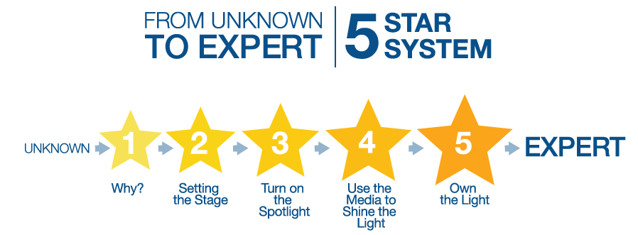 From Unknow to Expert 5 Star System